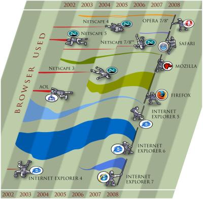 Browserkriege von 2002 bis 2008